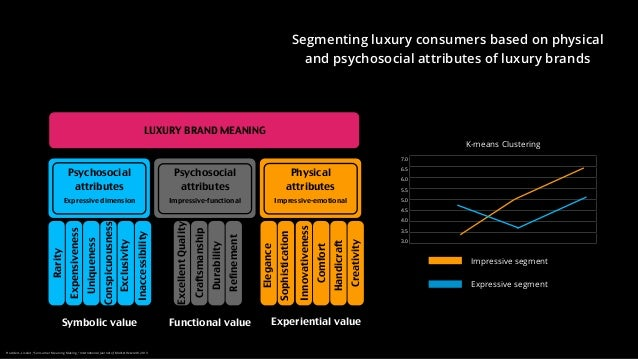8ps of luxury branding Hispanic social marketing report 2018 [report] - available for download 2017 total market: unplugged [report] - available for download - free.