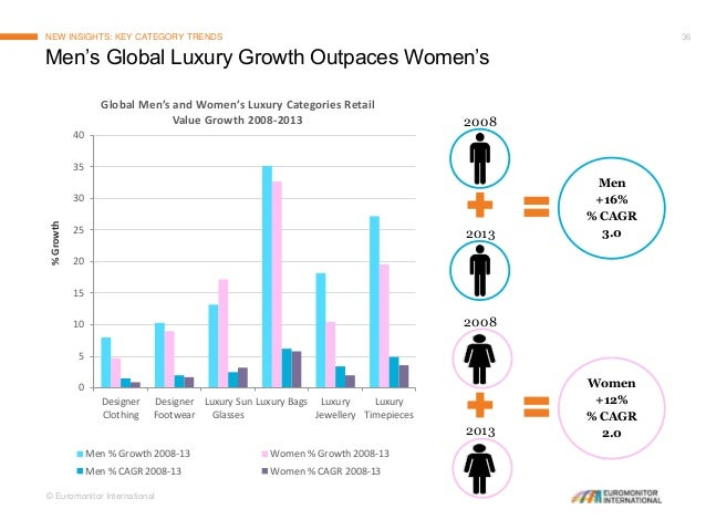 State Of The Luxury Goods Market In 2014