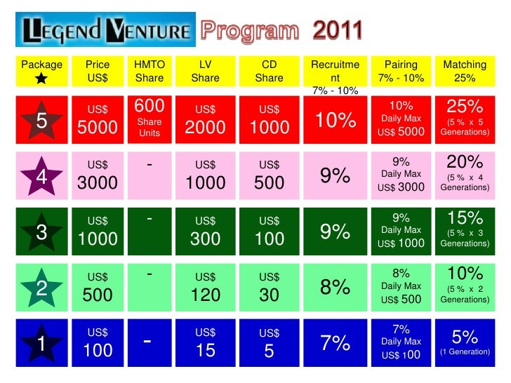 Membership Program<br />Package<br />Price <br />US$<br />MZBY <br />Share<br />Recruitment<br />7% - 10%<br />Pairing<br ...