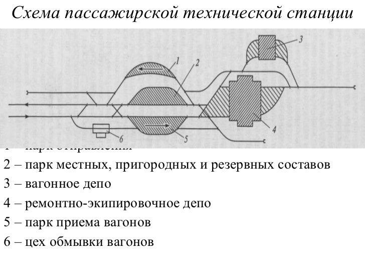 <ul><li>Схема пассажирской