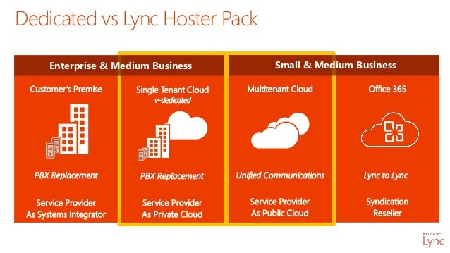 Lync hoster pack 2013 product overview - Office communicator vs lync ...