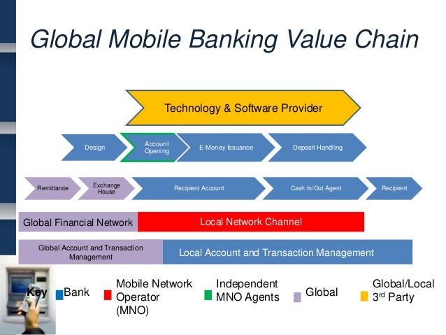 value chian analyis of banking industry