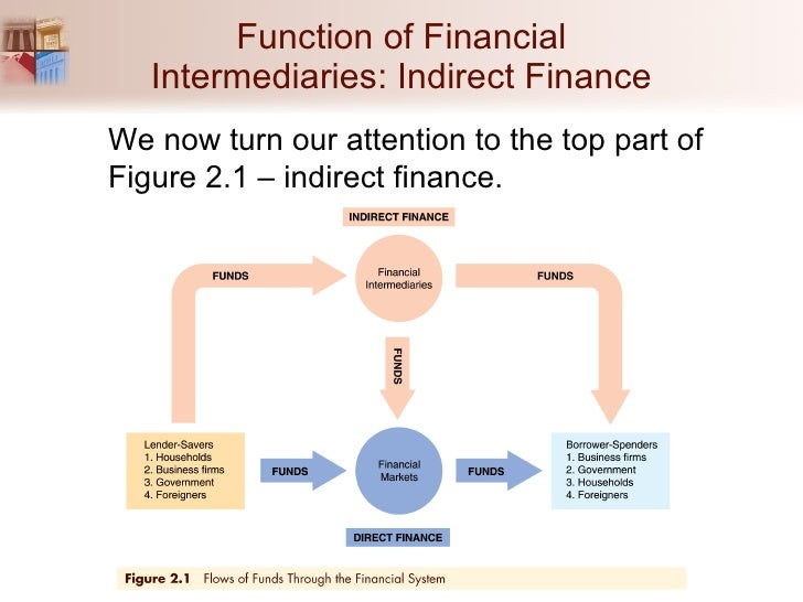 funds flow through the financial system Definition of 'flow of funds - fof' flow of funds accounts are used to track the flow of money to and from various sectors of a national economy flow of funds (fof) accounts are collected.