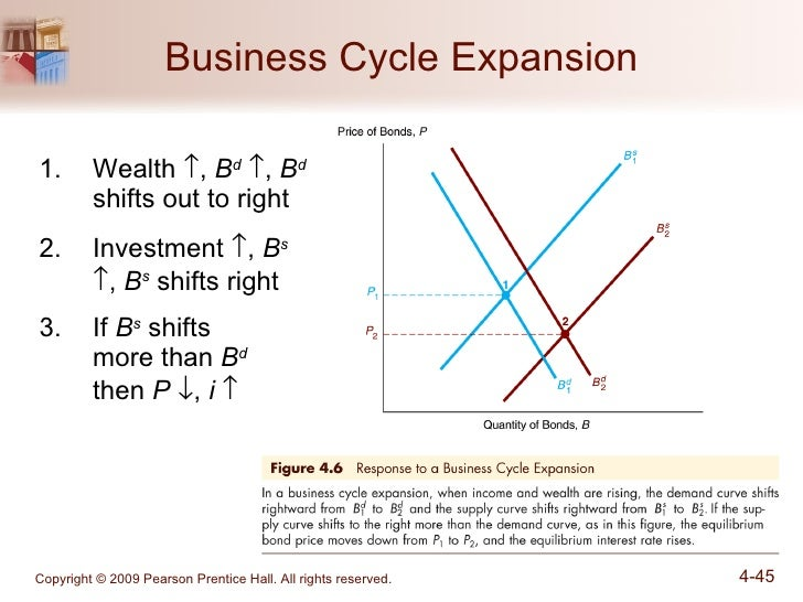 why business cycles occur Could occur in one country and propagate rapidly to nearby countries the  degree to which business cycles synchronize across countries might depend on, .