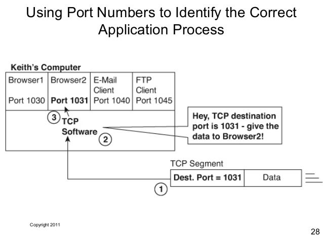 TCP/IP Ports and Protocols