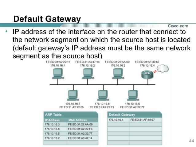 How do I find my default router?