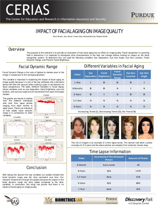 IMPACT OF FACIAL AGING ON IMAGE QUALITY The purpose of this research is to provide an evaluation of how facial aging has a...