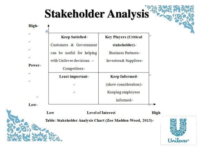 stakeholders of pepsico Stakeholder analysis: the key to balanced performance measures robert m curtice stakeholders are individuals or groups who expect certain things from.