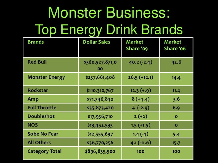 marketing plan of mother energy drink essay The marketing objective of the company is to capture 0015% of the us energy drink market in the first year of its operation and to create significant brand awareness in the market especially among the generation y population.