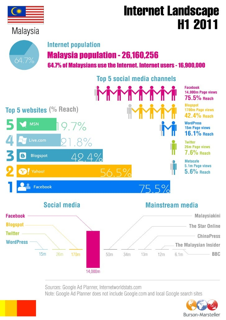 B-M Malaysia digital landscape INFOGRAPHIC H1 2011