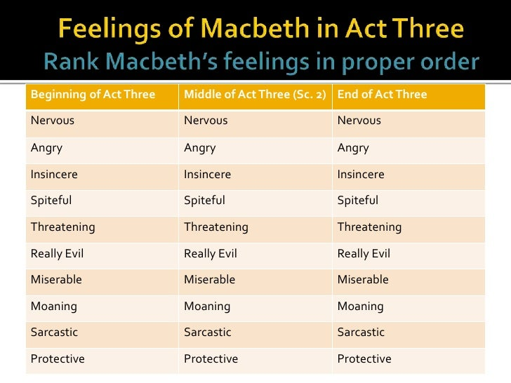 feeling and lady macbeth Free essay: shakespeare portrays lady macbeth differently throughout the play before the murder of duncan, she is more naïve and pure compared to after the.