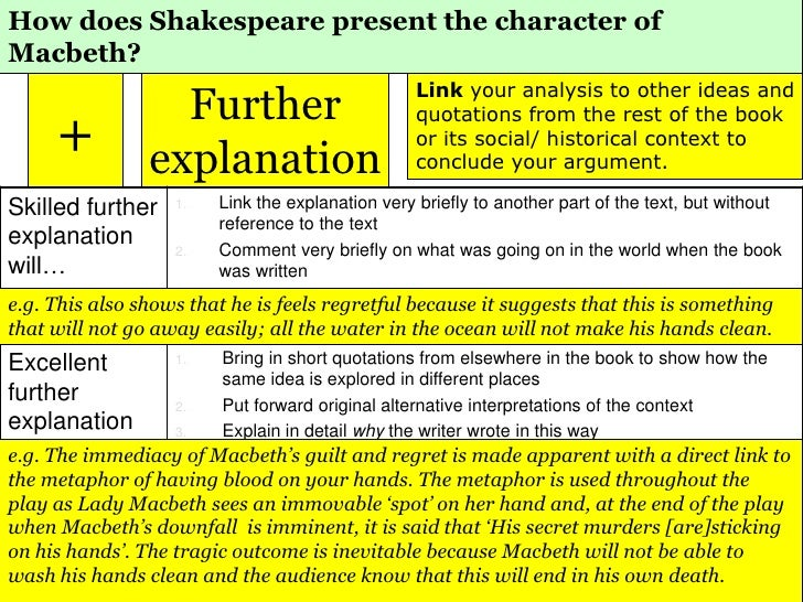 Macbeth character analysis essay – The Friary School