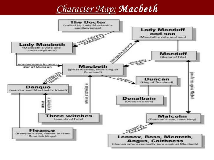 the characterization of macbeth in relation to the development of scotland in macbeth by william sha