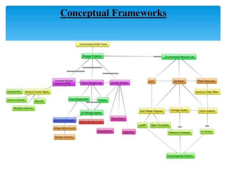conceptual framework for ojt thesis Read chapter part i introduction and conceptual framework--1 introduction: the challenges for young people making the transition to adulthood are greater.