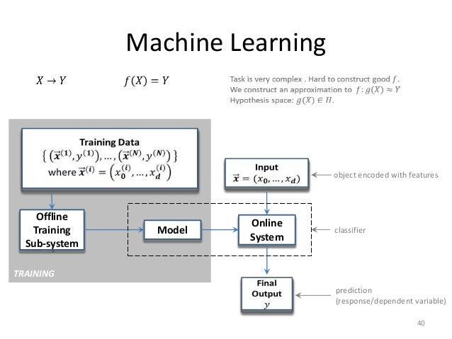 Learning Machines Machine Learning Object