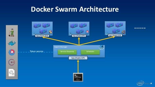 Docker Machine & Docker Swarm