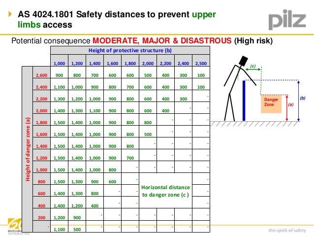 osha machine guarding distance chart