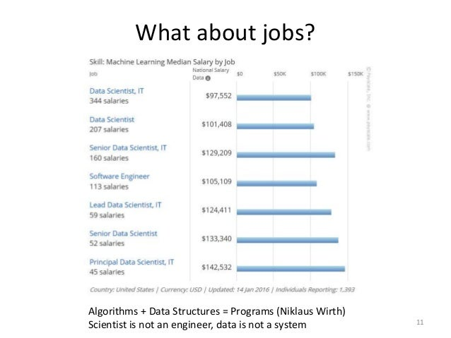 machine learning engineer salary