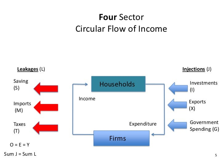 macro diagrams and definitions      four sector circular flow
