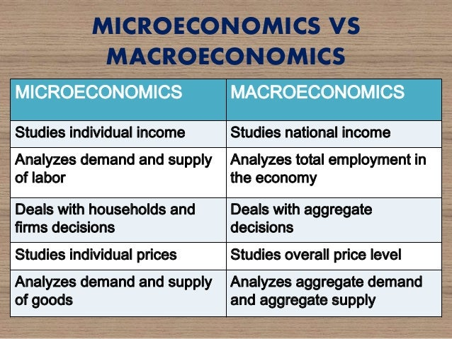macro economics analysis Introduction to economic analysis 1-2 about the authors about r preston mcafee r preston mcafee received his undergraduate degree in economics from the university of florida, and.