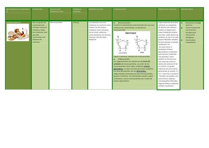 MACROMOLECULAORGANIC   DEFINICION          MOLECULAS       FORMULA   NOMENCLATURA                  CLASIFICACION          ...