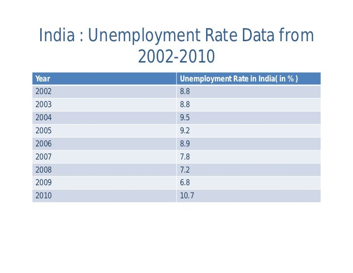 Write my essay about unemployment in india