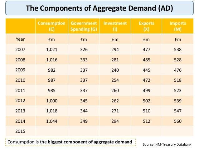 Aggregate Demand Components of Aggregate Demand
