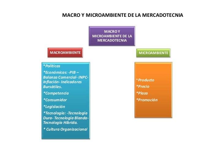 Macro y microambiente de la mercadotecnia