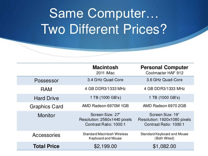 mac vs pc argumentative essay Mac vs pc essay so i would try something a little more narrow than mac vs pc for everything it doesn't make a mac any more expensive than a pc.