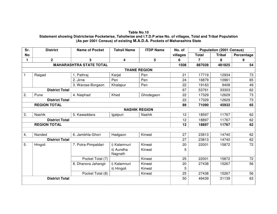 Table No.10          Statement showing Districtwise Pocketwise, Tahsilwise and I.T.D.P.wise No. of villages, Total and Tri...