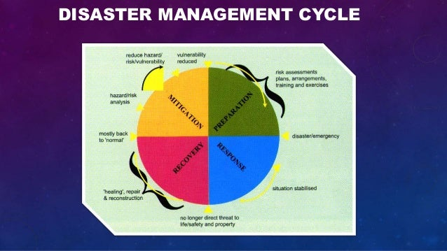 essay on disaster management and government preparedness And you should bookmark the federal emergency management agency's disaster preparedness  example essay on disaster management  of the government and.