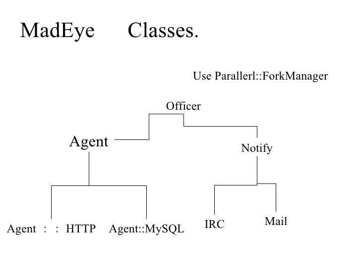 MadEye   Classes. Agent Agent::HTTP Agent::MySQL Officer Use Parallerl::ForkManager Notify IRC Mail