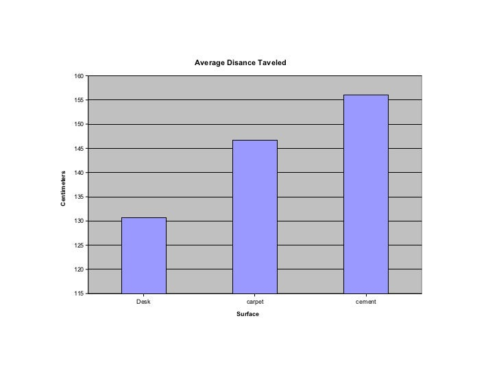 Average Disance Taveled              160              155              150              145              140Centimeters   ...