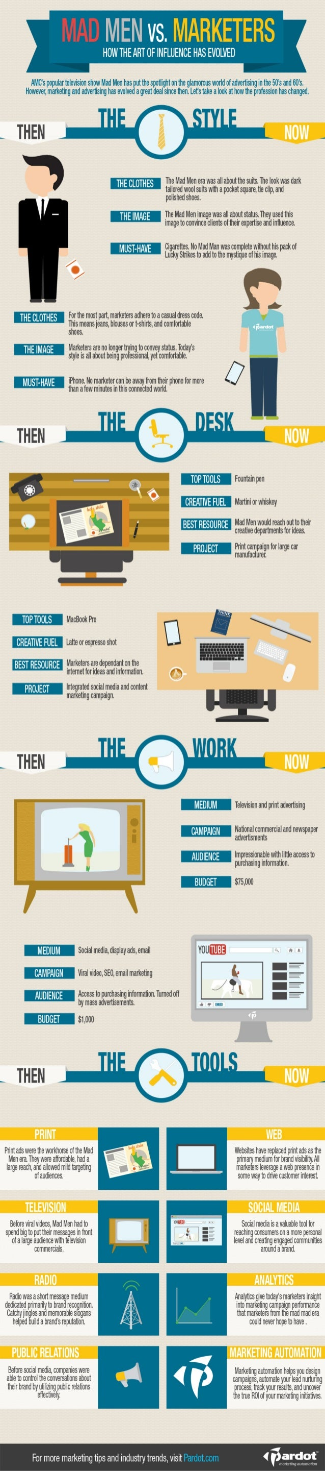 Mad Men vs. Marketers [Infographic]