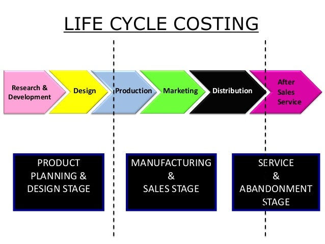 target costing when accounting and marketing collide Life cycle costing,theory of constraints,relevant cost current cost of a product design and the target cost that is management accounting all.