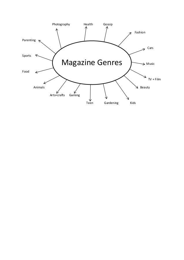 Magazine Genre Research