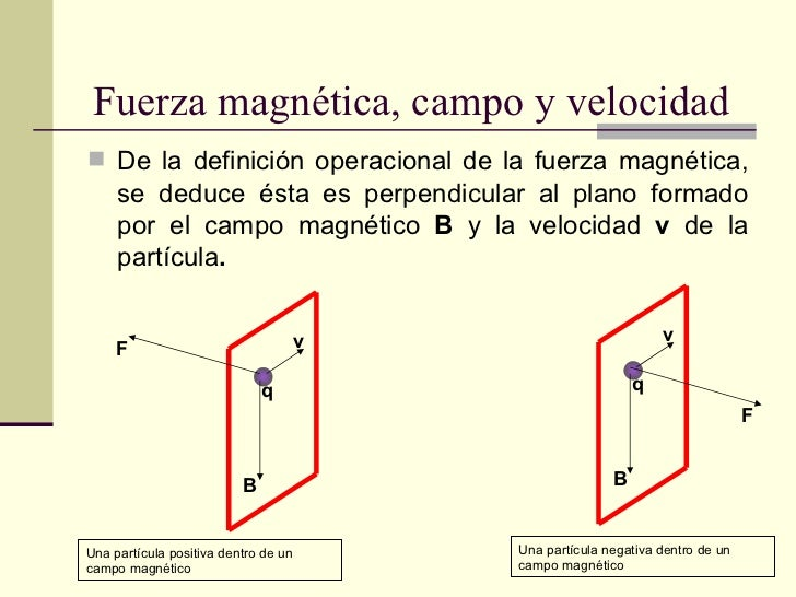 Magnetismo fuerza magnetica for Fuera definicion