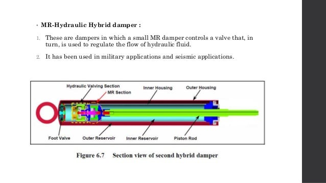 mr Damper Design Modeling of mr Dampers