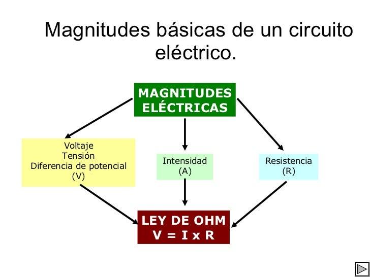 Magnitudes básicas de un circuito eléctrico. MAGNITUDES ELÉCTRICAS Voltaje Tensión Diferencia de potencial (V) Intensidad ...