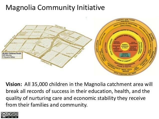 Magnolia Place Project