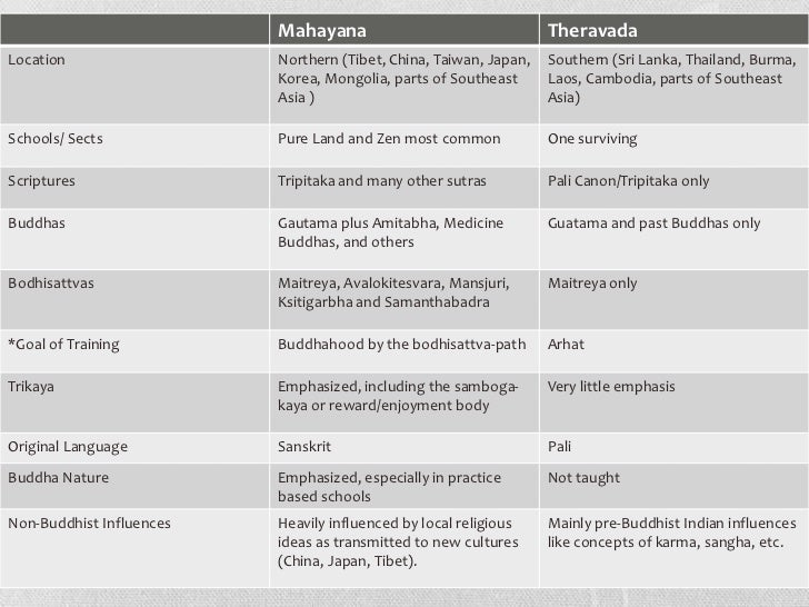 a comparison of the similarities and differences between theravada buddhism and mahayana buddhism Buddhism and hinduism have a common past, and while there are many similar beliefs between the two religions, there are just as many differences between the buddhist and hindu religions.