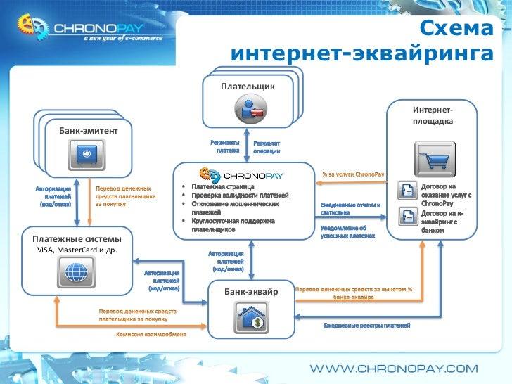 Схема интернет-эквайринга