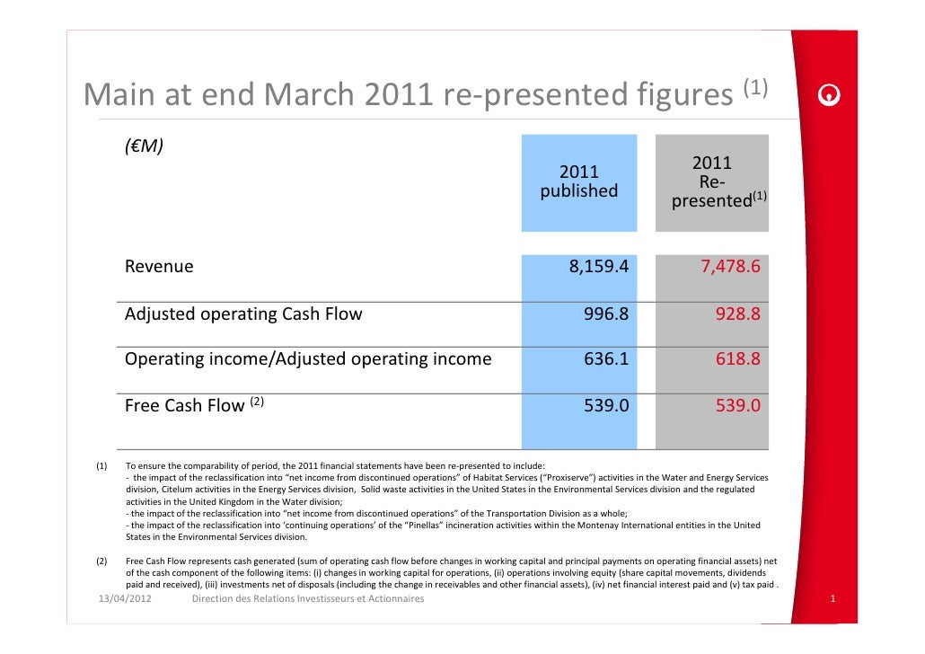 Main at end March 2011 re‐presented figures (1)      (€M)                                                                 ...