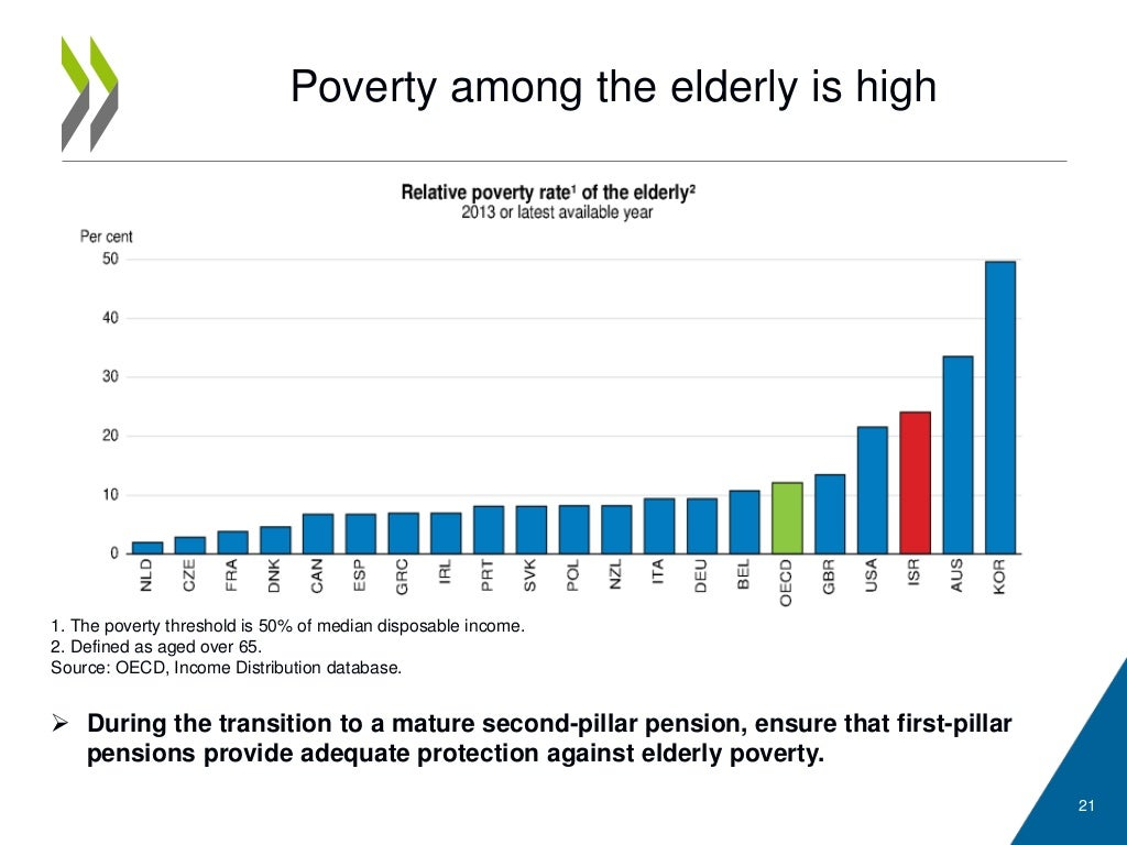 elderly poverty essay More than 25 million seniors are living in poverty download our fact sheet & get stats about economic insecurity among older adults.
