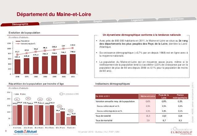 10 janvier 2015 - Bureau | HJ | PAP | MM Département du Maine-et-Loire 0 Evolution de la population En milliers d'habitant...