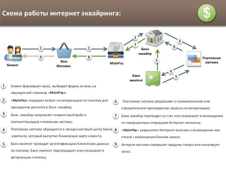 Схема работы интернет