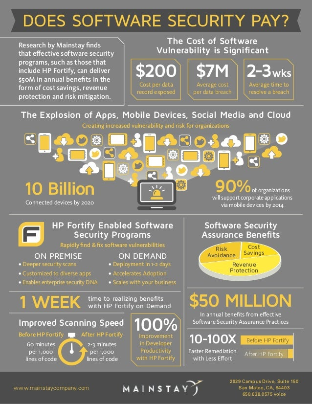 www.mainstaycompany.com 2929 Campus Drive, Suite 150 San Mateo, CA, 94403 650.638.0575 voice DOES SOFTWARE SECURITY PAY? T...