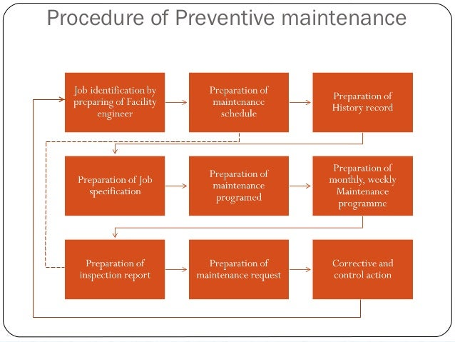 preventive maintenance == answer == preventive maintenance is a schedule of planned maintenance actions aimed at the prevention of breakdowns and failures.