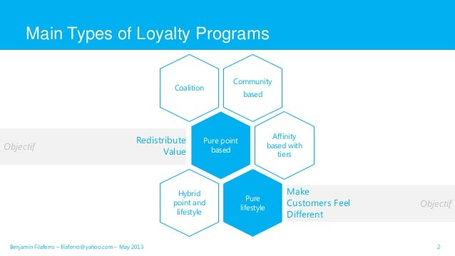 Customer loyalty programs examples