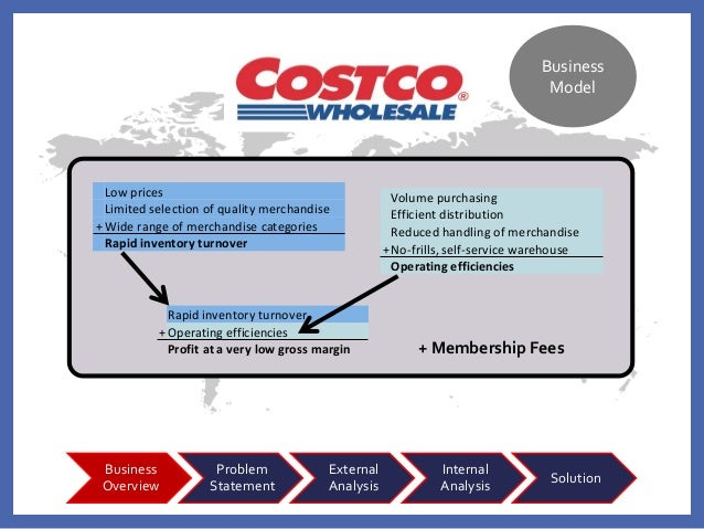 inventory and costco s strategy Costco's business model, strategies and core competencies: costco is trying to  generate huge sales volume and quick inventory turnover by.